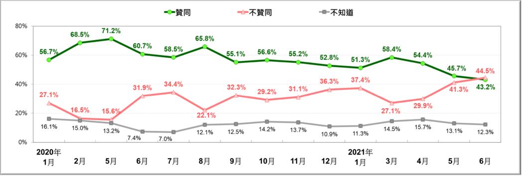 台灣民意基金會表示,蔡英文總統聲望滑落至近23個月以來新低點。圖/台灣民意基金會...
