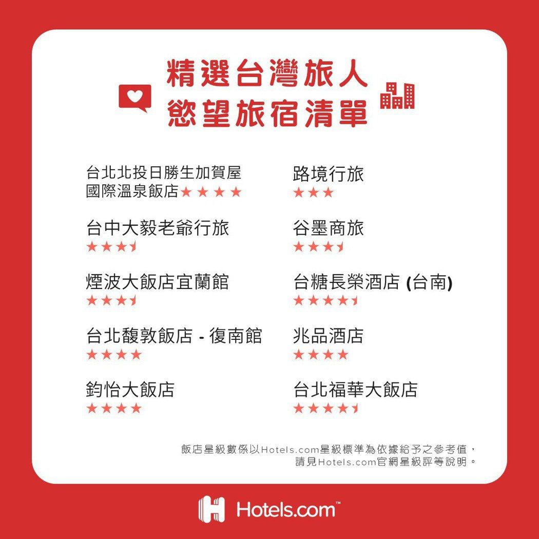 Hotels.com™公布全球「2021年慾望旅宿清單」,蒐羅近期全球旅人欲「訂...