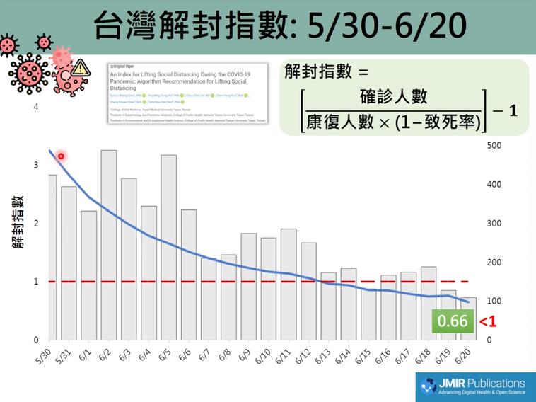 陳秀熙算出台灣的解封指數,認為已滿足解封基本條件之一。圖/擷取自新冠肺炎防疫科學...