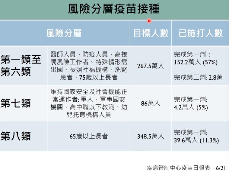 陳秀熙表示,台灣一到六類接種對象已有將近6成完成第一劑。圖/擷取自新冠肺炎防疫科...