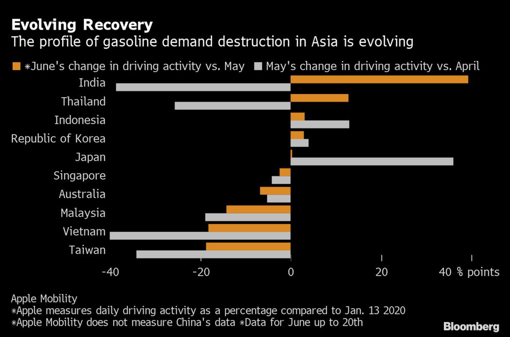亞洲主要國家5月和6月駕車活動增減情況。黃色條圖為6月與5月相比,白色條圖為5月...