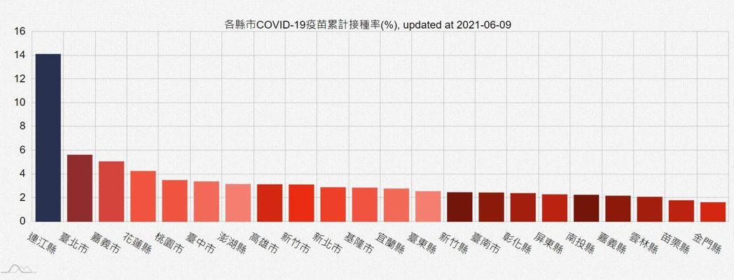 國研院國網中心製作各縣市疫苗施打地圖,發現連江縣接種率最高,其次為台北市、嘉義市...
