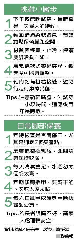 挑鞋小撇步 日常腳部保養 資料來源╱陳亮宇 製表╱廖靜清