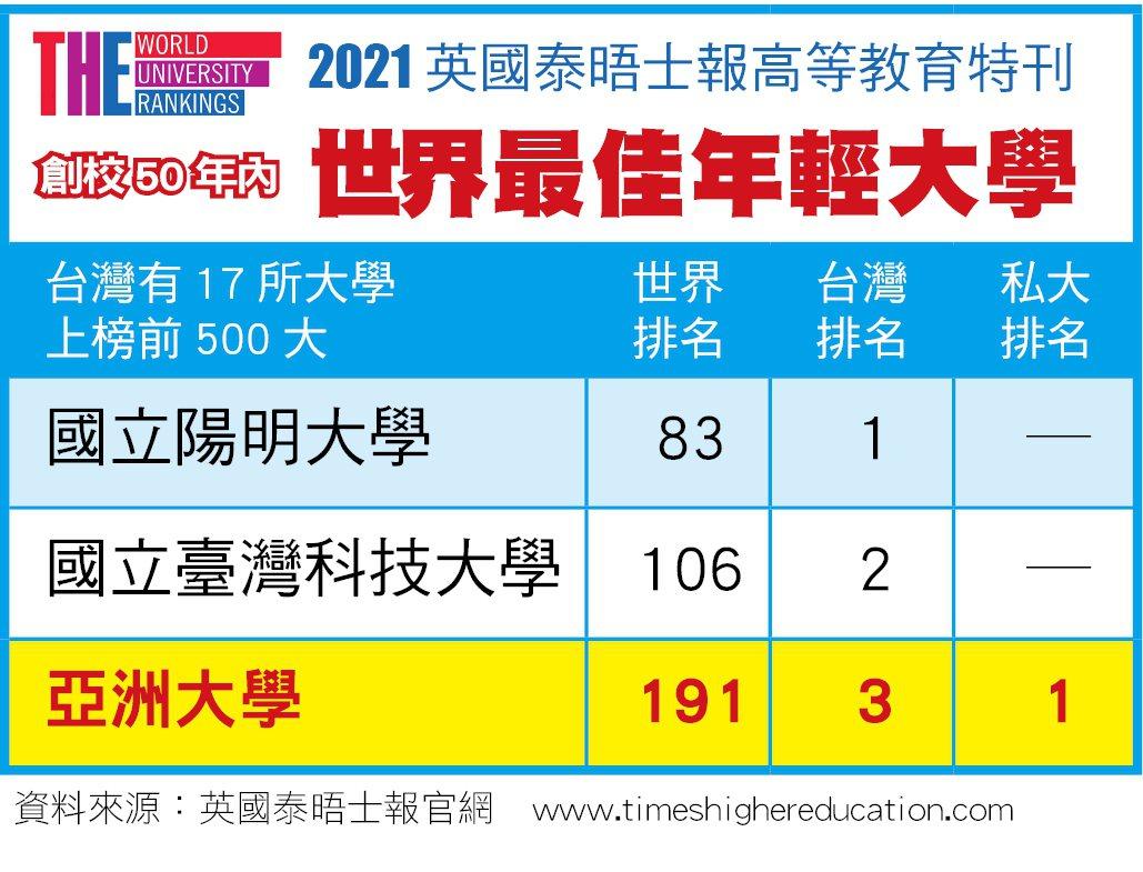亞洲大學2021英國泰晤士報年輕大學排名。