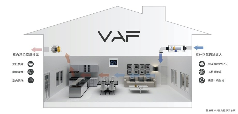 「原禾賦」戶戶標配「VAF專利正負壓淨流系統」。 業者/提供