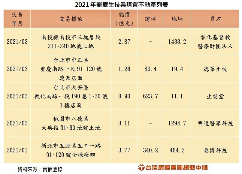 2021年醫療生技業購置不動產概況一覽。台灣房屋集團趨勢中心提供