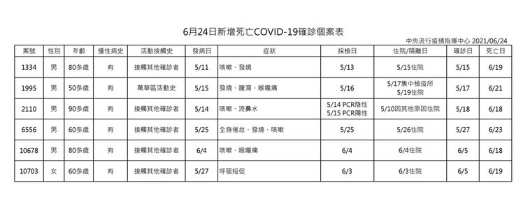 今日公布國內新增130例COVID-19確定病例,分別為129例本土個案及1例境...
