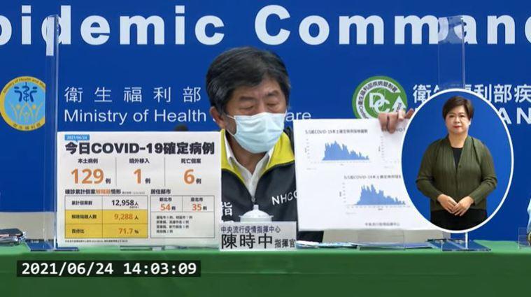 指揮官陳時中指出,目前解除隔離為71.7%,這兩天確診數微幅往上,但整體疫情趨勢...