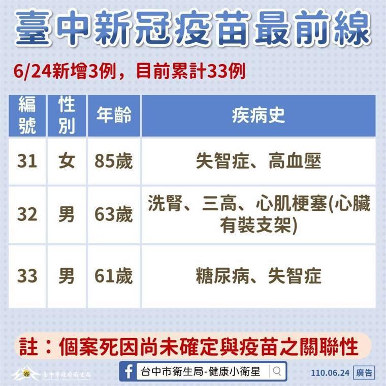 台中市衛生局長曾梓展說,台中市今天再通報3例打完疫苗後死亡案例。圖/台中市政府提...