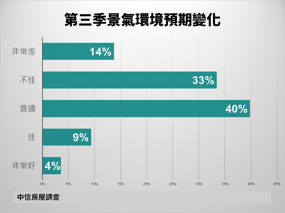 據中信房屋調查,受疫情爆發影響,47%民眾看壞第三季經濟。中信房屋提供