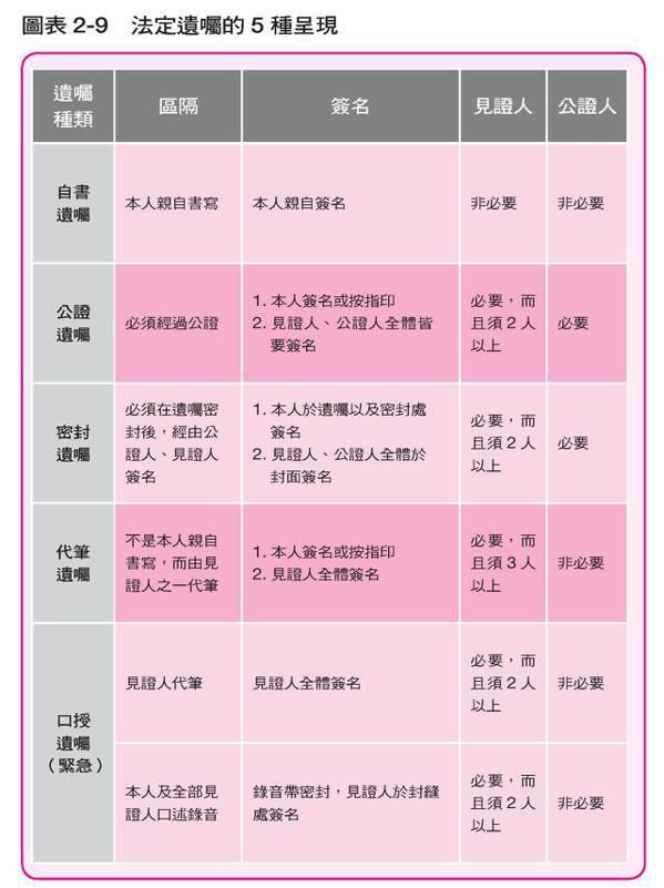 2-9 圖/任性出版