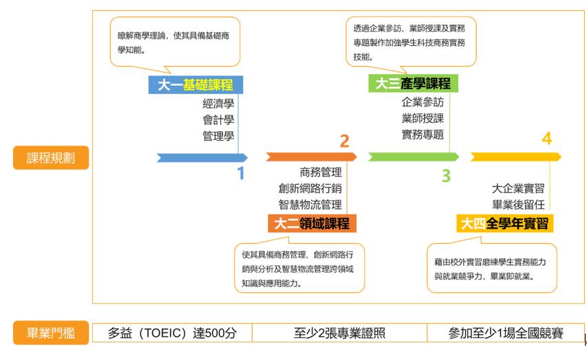 德明科大「產業科技商務管理專班」技術精進機制圖。