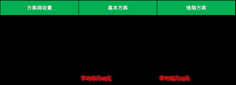 資料來源:LINE