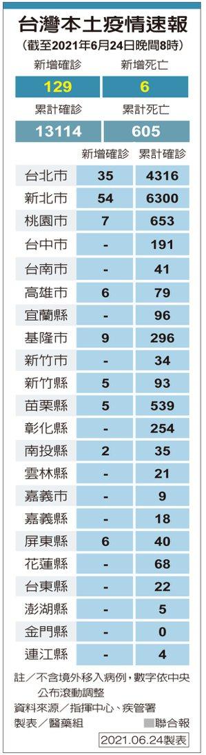 台灣本土疫情速報 製表/醫藥組