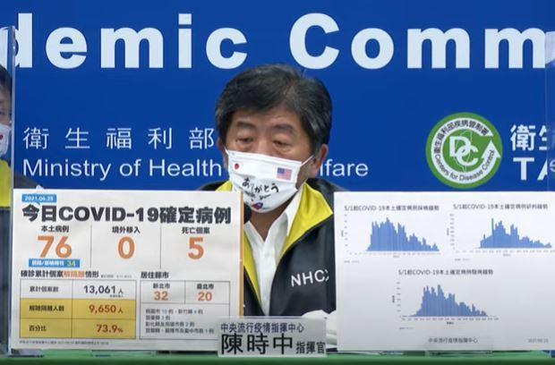 陳時中說,今日本土確診人數新增76例COVID-19確定病例,均為本土個案。其中...