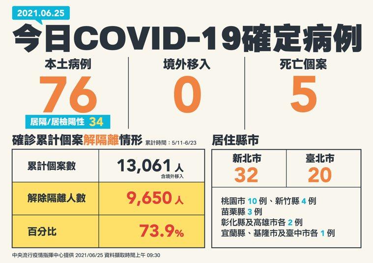 今日本土確診人數新增76例COVID-19確定病例,均為本土個案。其中34例為居...