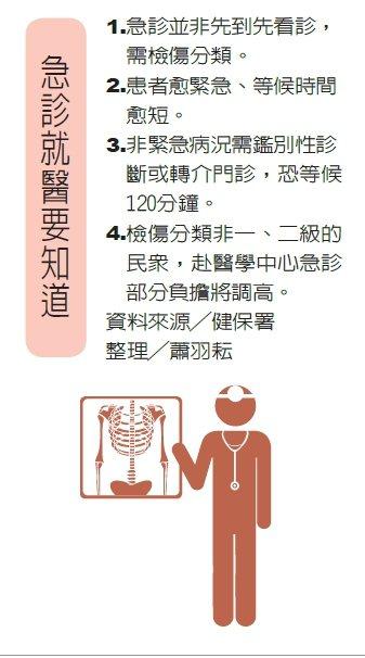 急診就醫要知道 製表/元氣周報 圖/123RF