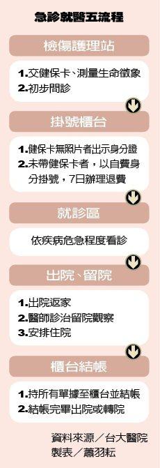 急診就醫五流程 製表/元氣周報