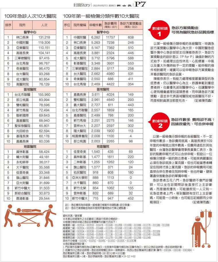 109年急診人次10大醫院、109年第一級檢傷分類件數10大醫院 製表/元氣周...