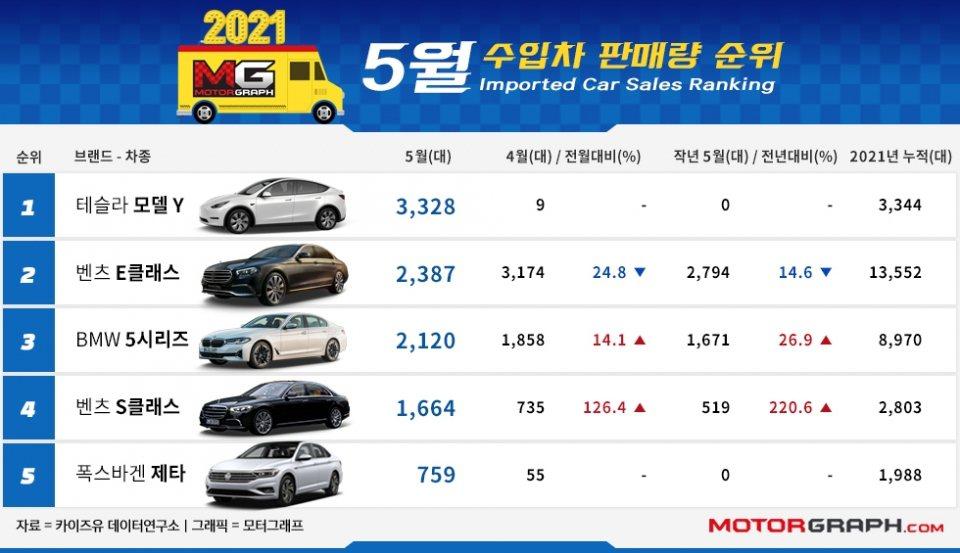 擠下E-Class、5 Series,Tesla Model Y空降韓國五月進口...