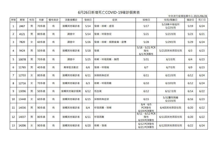 中央流行疫情指揮中心今日公布國內新增80例COVID-19確定病例,指揮官陳時中...