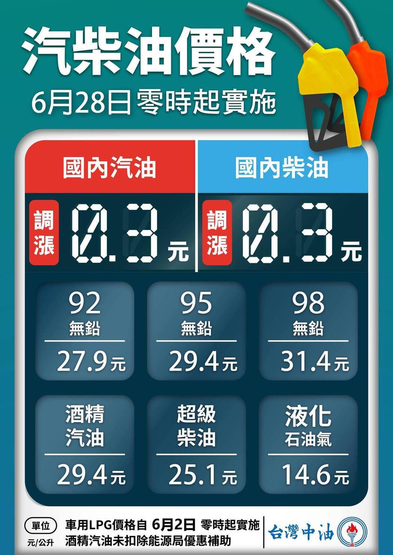 自6月28日凌晨零時起汽、柴油價格各調漲0.3元,參考零售價格分別為92無鉛汽油...