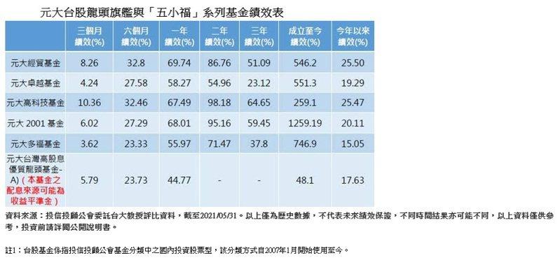 元大台股龍頭旗艦與「五小福」系列基金績效表。