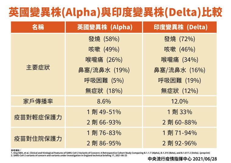 中央流行疫情指揮中心專家諮詢小組召集人張上淳以新加坡資料指出,無論Alpha或D...