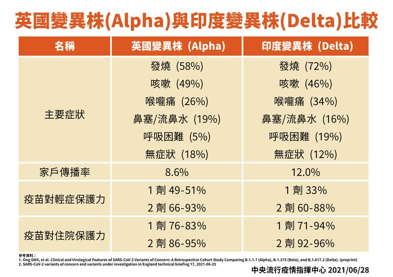 中央流行疫情指揮中心專家諮詢小組召集人張上淳以新加坡資料指出,無論Alpha或Delta變異株,主要症狀都是發燒、咳嗽、喉嚨痛這三個。圖/指揮中心提供