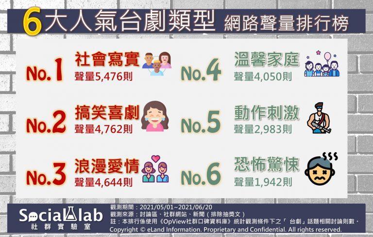 6大人氣台劇類型網路聲量排行榜。 Social Lab社群實驗室/製圖
