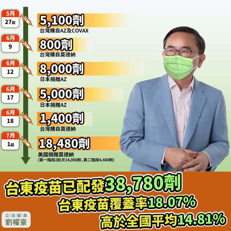 民進黨台東縣黨部主委、立委劉櫂豪強調台東獲得的人均疫苗比例高於全國平均值。圖/劉櫂豪服務處提供