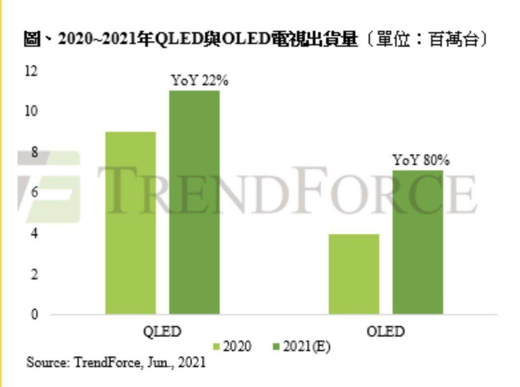 集邦科技估2020~2021年中高階電視出貨量。記者李珣瑛/翻攝