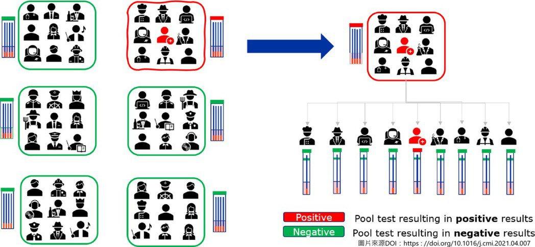 傳統pooling PCR示意圖。 圖/取自Sample pooling: burden or solution?