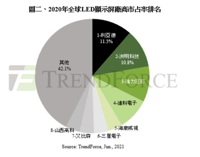 2020全球LED顯示屏廠商市占率。記者李珣瑛/翻攝