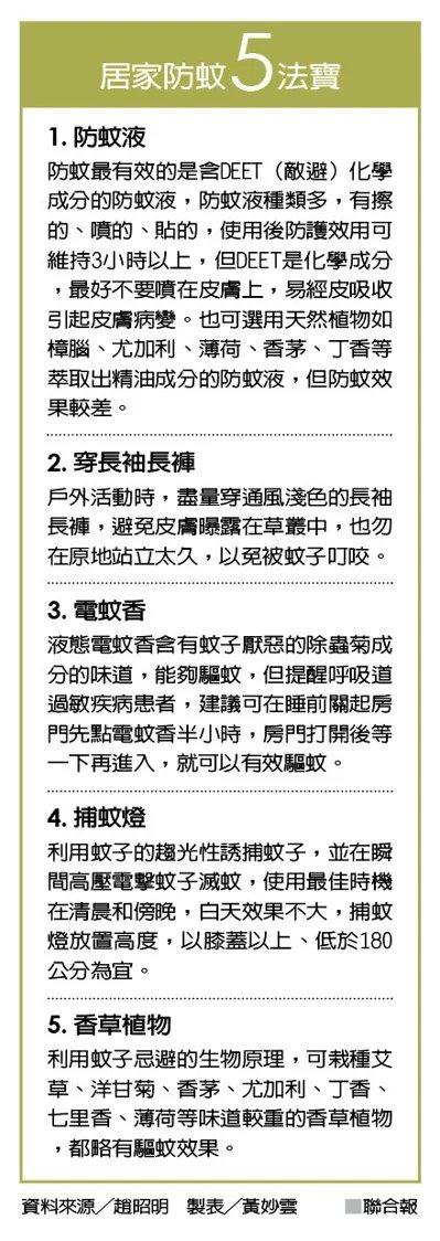 居家防蚊5法寶  圖/聯合報提供