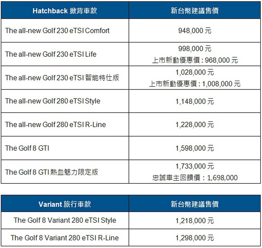 全新第八代福斯Golf車系編成與售價一覽表。 圖/Volkswagen提供