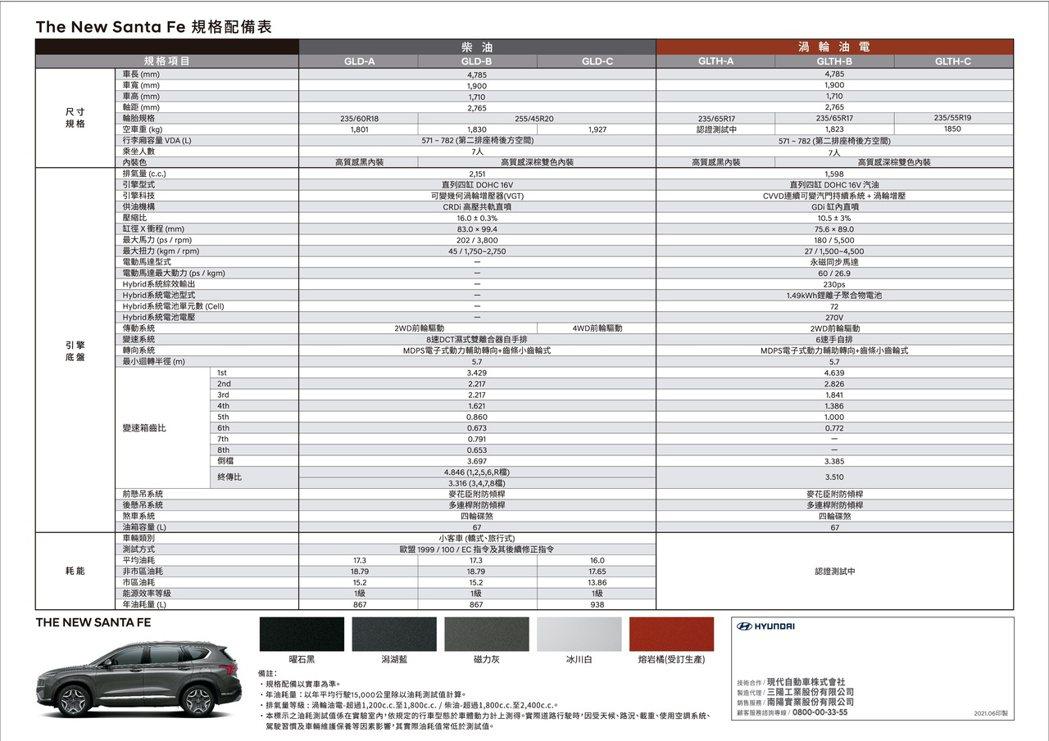 小改款Hyundai Santa Fe規配表。 圖/南陽實業提供