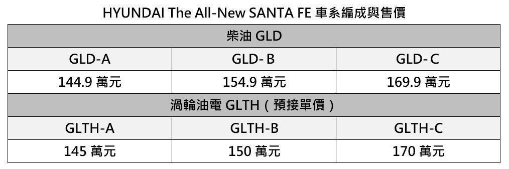 小改款Hyundai Santa Fe車系編成與售價。 圖/南陽實業提供