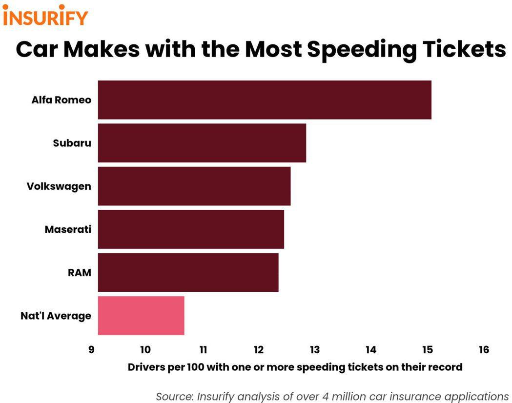美國的Insurify統計表明,Alfa Romeo的駕駛最有可能吃上超速罰單。...