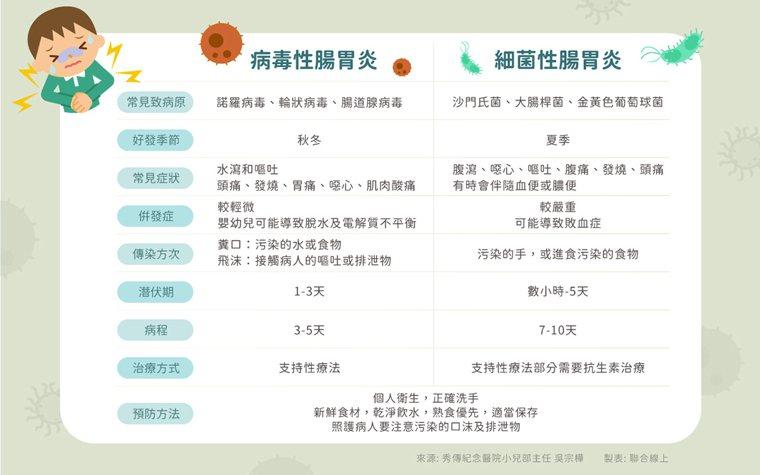 資料來源/秀傳紀念醫院小兒部主任 吳宗樺 製表/聯合線上