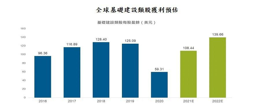 資料來源:彭博資訊,截至2021年5月31日,以史坦普全球基礎建設股價指數為代表...