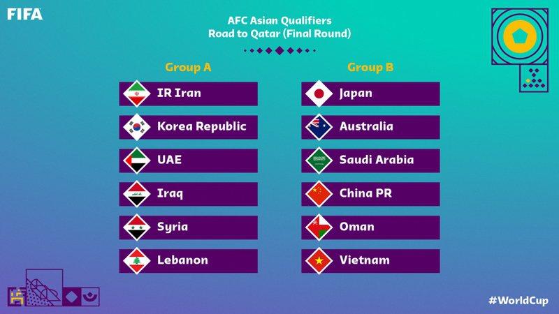 2022年卡達世界盃足球賽亞洲區第3輪資格賽今天抽籤,區域排名最高國家日本與中國、澳洲和沙烏地阿拉伯抽中同組。 截圖自FIFA World cup推特