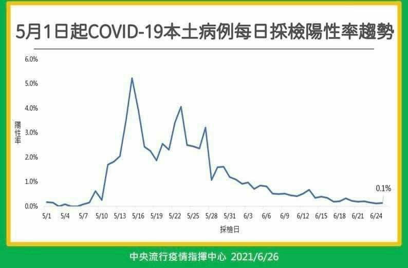 林氏璧表示,台灣PCR陽性率從5%壓到了0.1%,顯現台灣疫情控制不錯,檢驗量能也足夠,7月12日有望降級。圖/取自臉書粉絲專頁《日本自助旅遊中毒者》