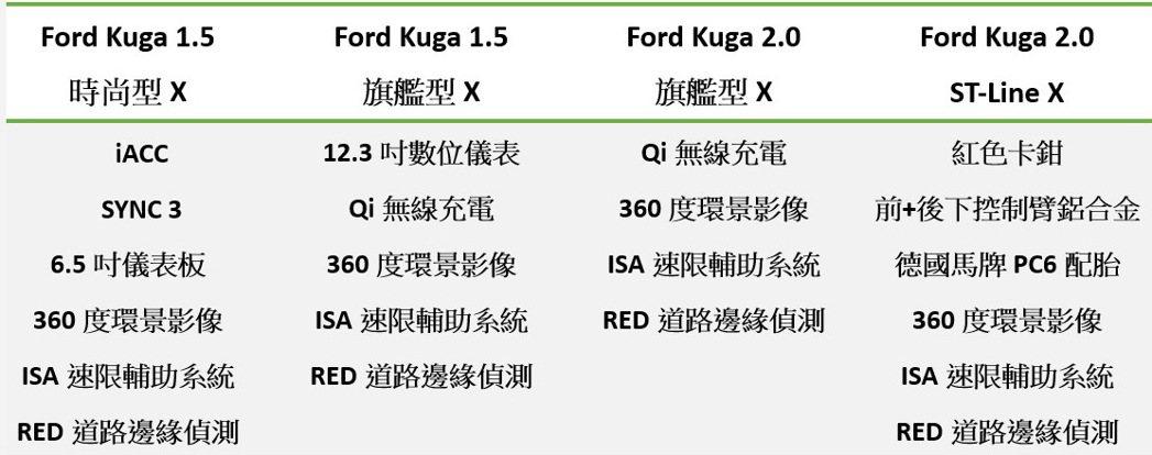 21.5年式Ford Kuga配備升級表。