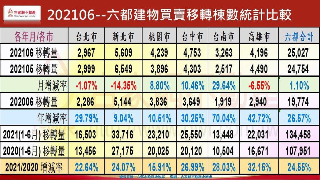 資料來源/吉家網