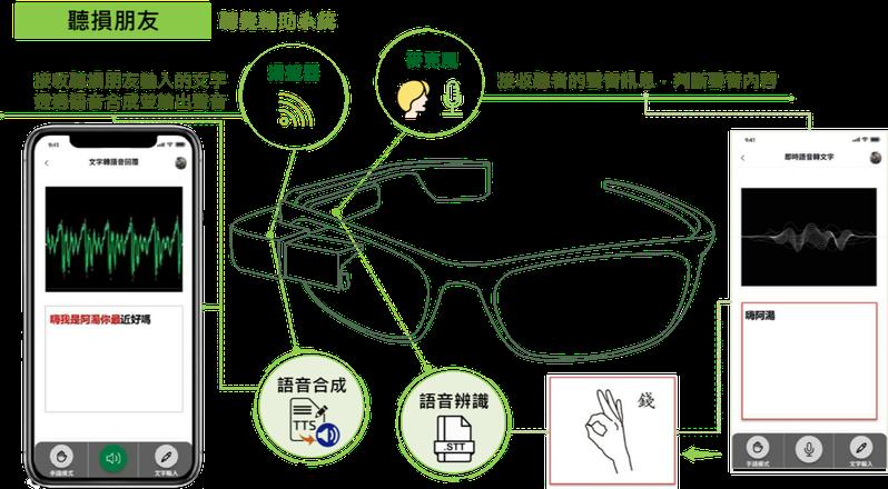「UrEyesUrEars耳視目聽」作品,降低視損者與聽損者獲得「資訊」上的不便。圖/中原大學提供