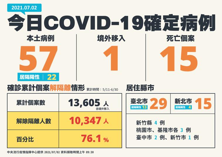 今日我國本土確診案例增58例COVID-19確定病例,分別為57例本土及1例境外...