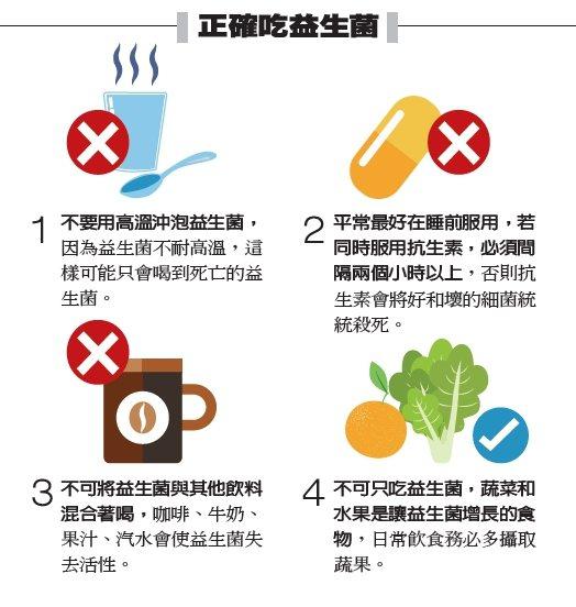 正確吃益生菌 製表/元氣周報 圖/123RF