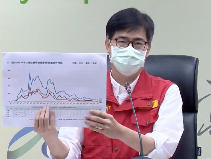 高雄市長陳其邁表示,早發現就可以早處理,這是疫調的原則。記者徐如宜/翻攝