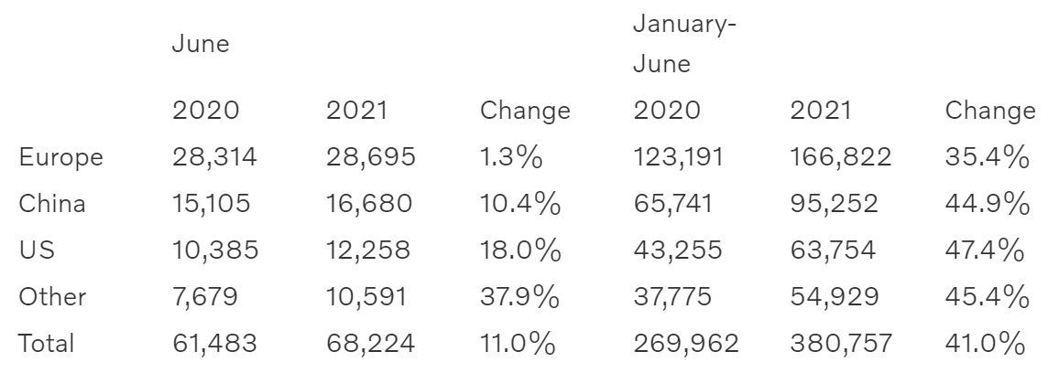 Volvo在2021上半年賣破38萬輛,創下品牌歷史新高。 摘自Volvo